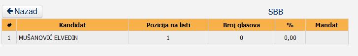 19 Screenshot_2020-12-05 Centralna izborna komisija BiH - Lokalni izbori 2020 godine - Utvrđeni rezultati - OV SO GV SG SD - V[...]