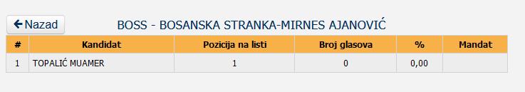 20 Screenshot_2020-12-05 Centralna izborna komisija BiH - Lokalni izbori 2020 godine - Utvrđeni rezultati - OV SO GV SG SD - V[...]