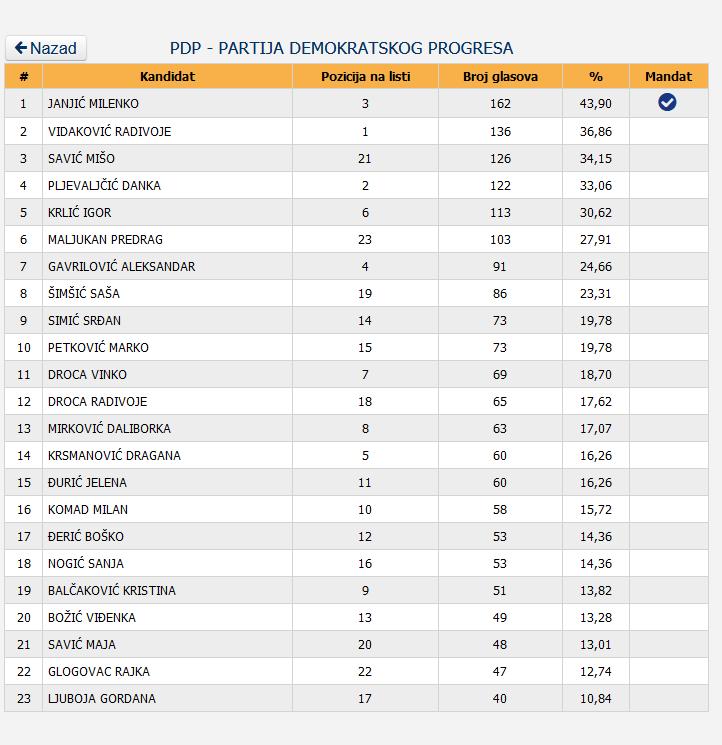 6 Screenshot_2020-12-05 Centralna izborna komisija BiH - Lokalni izbori 2020 godine - Utvrđeni rezultati - OV SO GV SG SD - V[...]