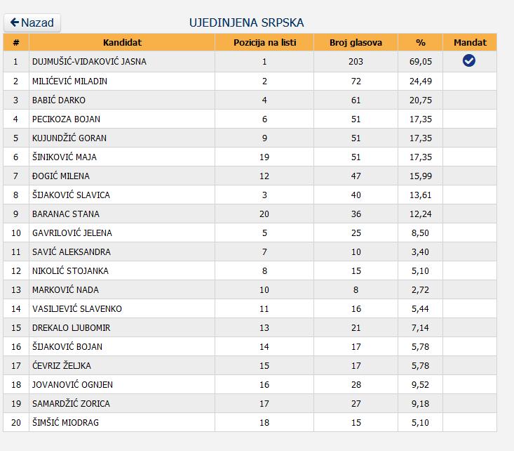 9 Screenshot_2020-12-05 Centralna izborna komisija BiH - Lokalni izbori 2020 godine - Utvrđeni rezultati - OV SO GV SG SD - V[...]
