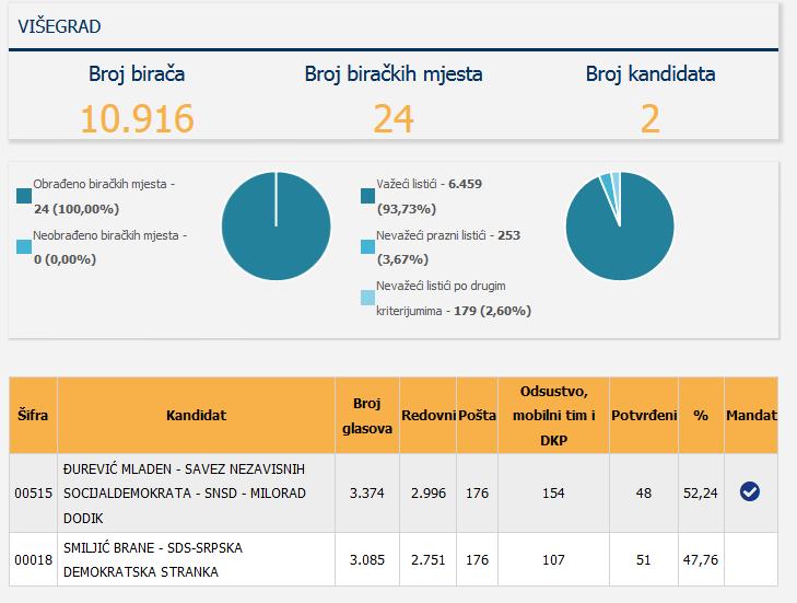 Screenshot_2020-12-05 Centralna izborna komisija BiH - Lokalni izbori 2020 godine - Utvrđeni rezultati - NAČELNIK GRADONAČE[...]