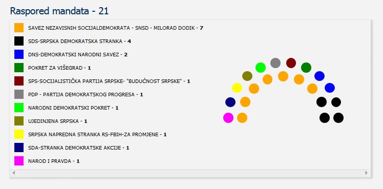 Screenshot_2020-12-05 Centralna izborna komisija BiH - Lokalni izbori 2020 godine - Utvrđeni rezultati - OV SO GV SG SD - V[...]